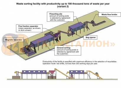 Waste sorting facility with productivity up to 100 thousand tons of MSW per year (variant) - схема 3
